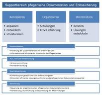Supportbereich Pflegerische Dokumentation und Erlössicherung