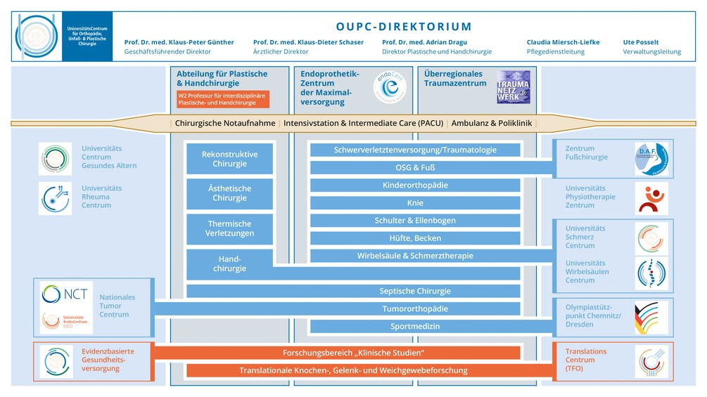 UKD_OUPC_ORGANIGRAMM_16-9_E6RZ_201123-mitNamen.jpg