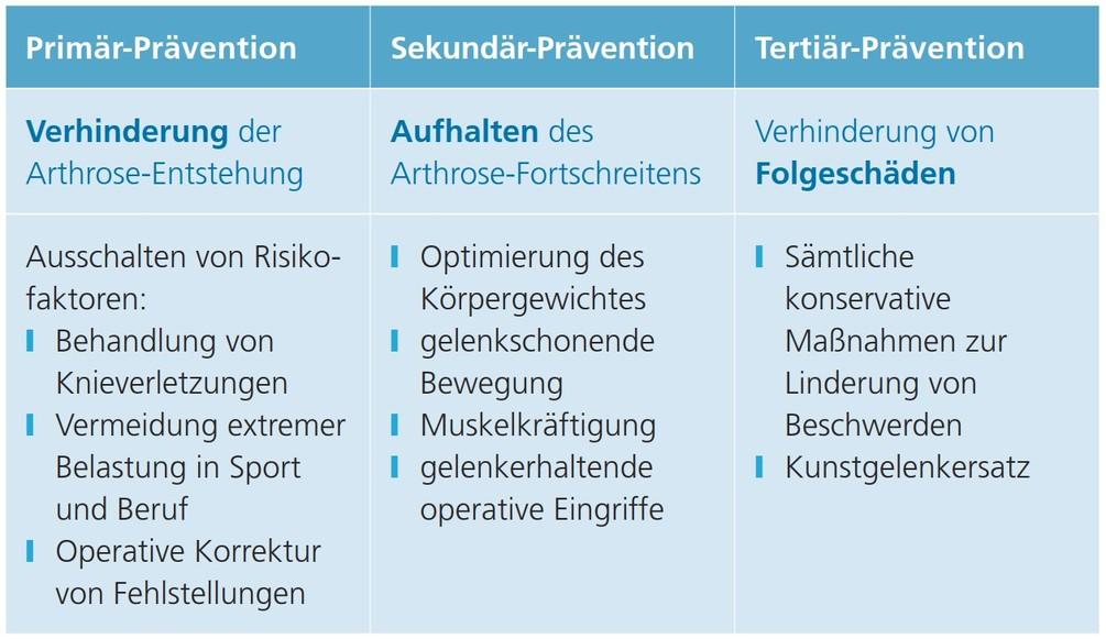 Tabelle_Prvention.jpg