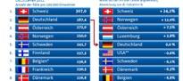 """Internationale """"Rangliste"""" der Anzahl künstlicher Hüftgelenke"""
