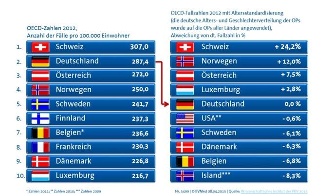 """Internationale """"Rangliste"""" der Anzahl künstlicher Hüftgelenke pro 100.000 Einwohnern ohne Berücksichtigung der unterschiedlichen Altersstruktur (linke Bildhälfte) und korrekte Darstellung mit entsprechender Berücksichtigung (rechte Bildhälfte)"""