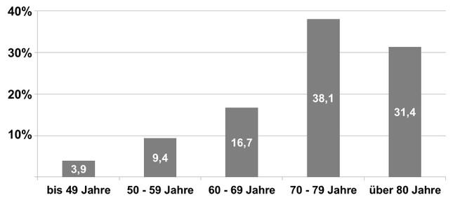 Verteilung der künstlichen Hüftgelenke wegen Hüftarthrose in unterschiedlichen Lebensaltern. Die Daten stammen aus einer gemeinsam mit dem AOK-Bundesverband durchgeführten Untersuchung zur Häufigkeit von Kunstgelenken in Deutschland (Günther 2013)