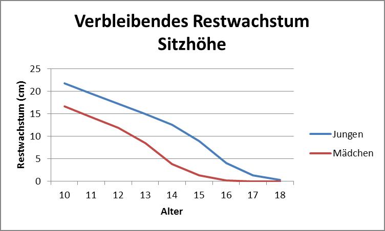 Verbleibendes Restwachstum.png
