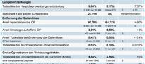 IQM - Basisliste 2008 Universitätsklinikum Dresden