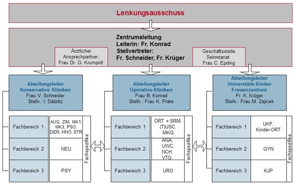 UPZ Struktur