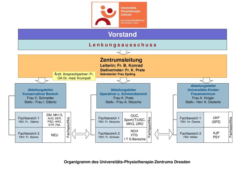 Aufbau und Struktur des UPZ