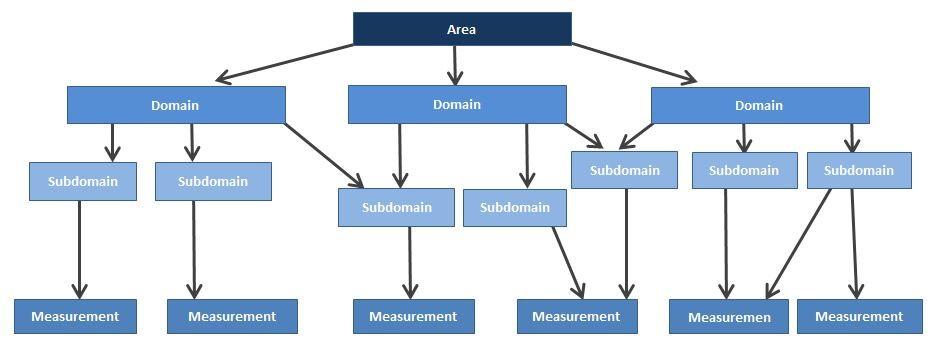 Figure 2: Levels of core outcome sets