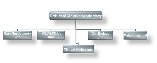 Division_of_Clinical_Neurochemistry_overview
