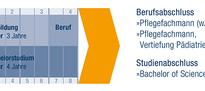 schema-studium-bachelor-pflege.png